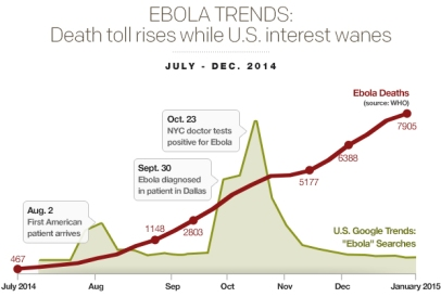 ebola-trendsdeath-toll-rises-while-us-interest-wanesv04