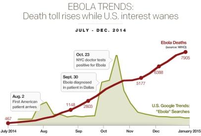 ebola-trendsdeath-toll-rises-while-us-interest-wanesv04